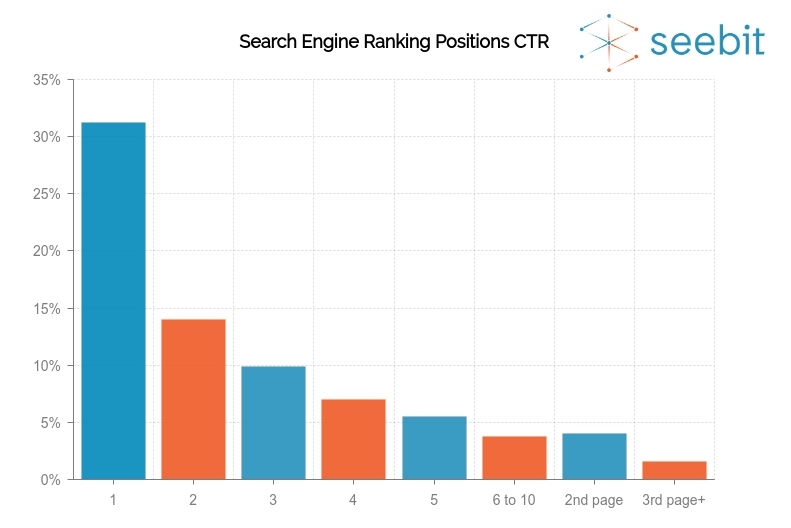 Search engine ranking position ctr